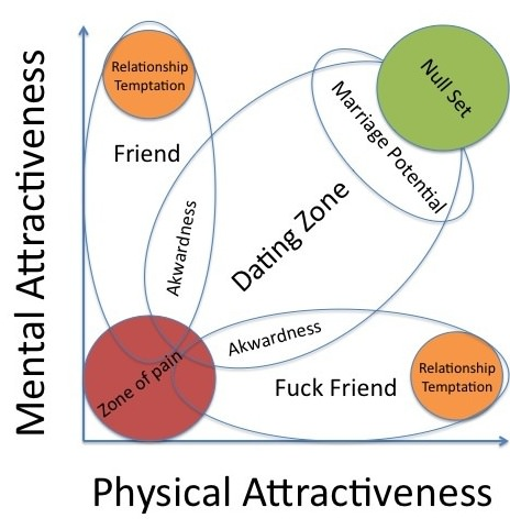 best graph of dating dynamics between men and women